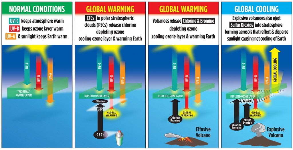 Global Warming (Sulfur)