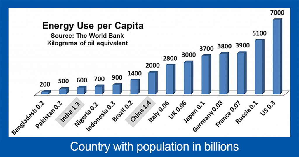 Energy_Use_per_Capita-NEW_caption