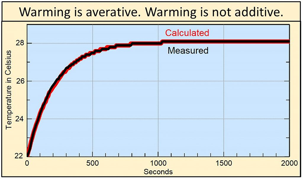 Averative warming
