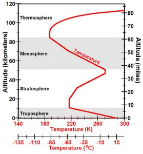 Temperature in the atmosphere