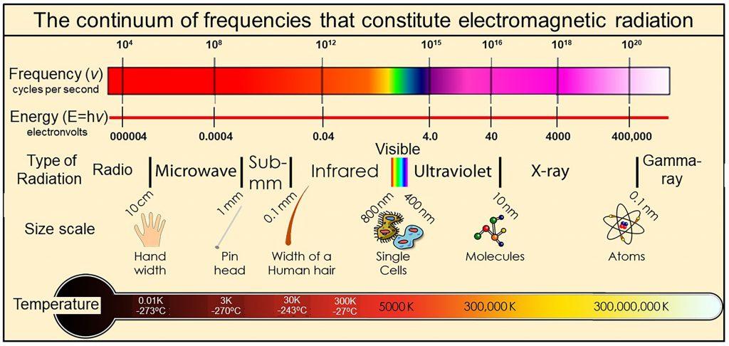 Electromagnetic continuum