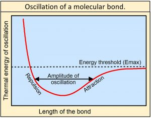 Oscillation of a bond