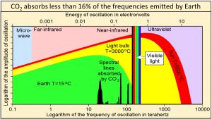 Planck's law logarithmic frequency