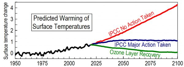 Greenhouse-warming theory predicts 3.5 degrees warming by 2100 if no action is taken to reduce greenhouse-gas emissions. Ozone-depletion theory, on the other hand, predicts a gradual decline in temperatures as the ozone layer recovers to pre-1980 levels.