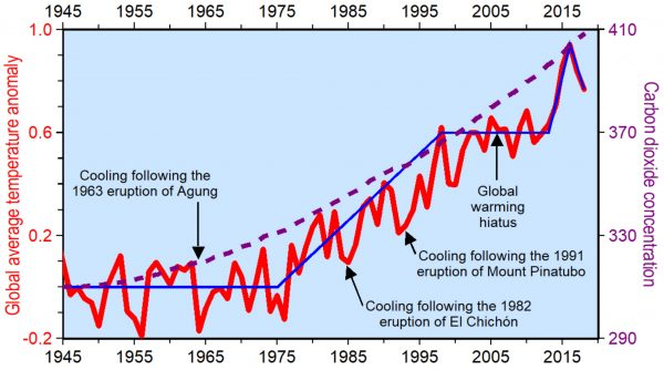 Annual average global temperatures (red line) remained relatively constant from 1945 to 1975 and from 1998 to 2013 even though concentrations of carbon dioxide (dashed purple line) continued to increase at ever increasing rates.