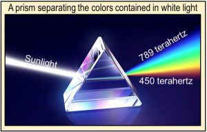 Visible colors of sunlight separated by a prism.
